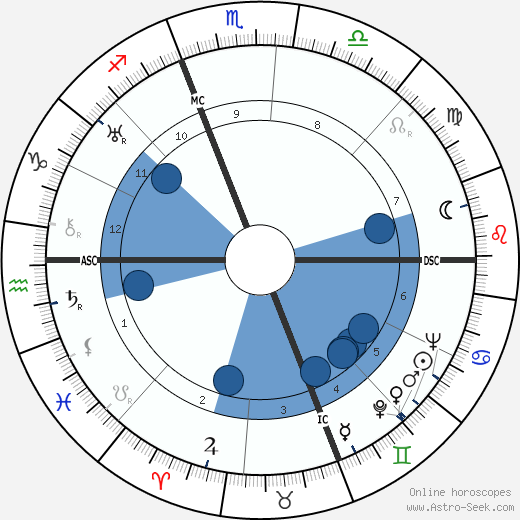 Ralph Bellamy horoscope, astrology, sign, zodiac, date of birth, instagram