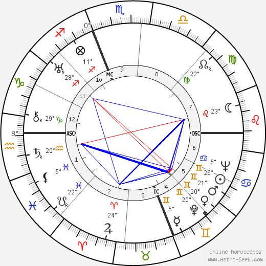 Ralph Bellamy birth chart, biography, wikipedia 2020, 2021