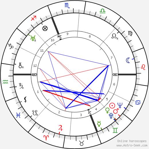 Ralph Bellamy birth chart, Ralph Bellamy astro natal horoscope, astrology