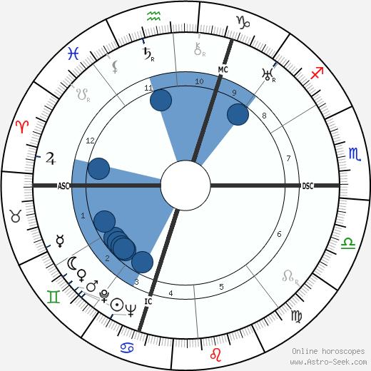 Raymond Cartier wikipedia, horoscope, astrology, instagram
