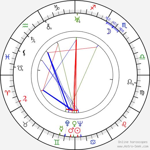 Richard Whiting birth chart, Richard Whiting astro natal horoscope, astrology