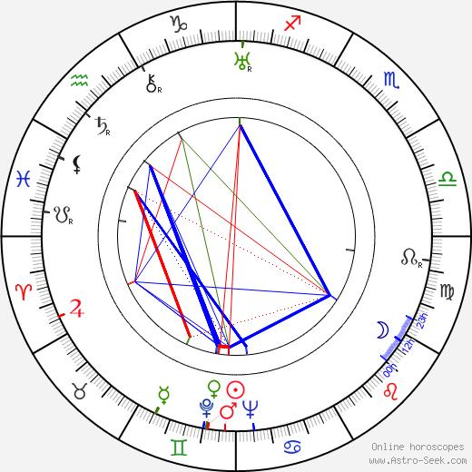 Samson Fainsilber astro natal birth chart, Samson Fainsilber horoscope, astrology