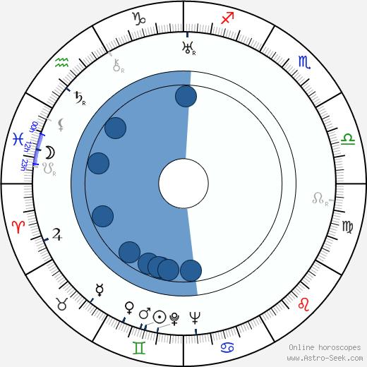 Tatyana Pelttser wikipedia, horoscope, astrology, instagram
