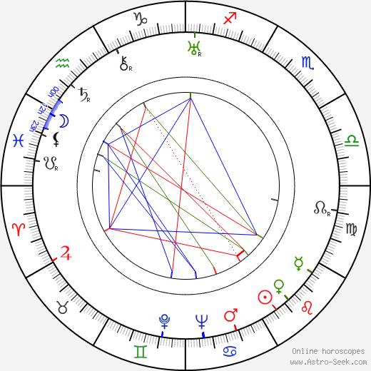 Clara Horton birth chart, Clara Horton astro natal horoscope, astrology