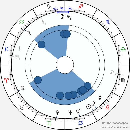 Delmer Daves wikipedia, horoscope, astrology, instagram