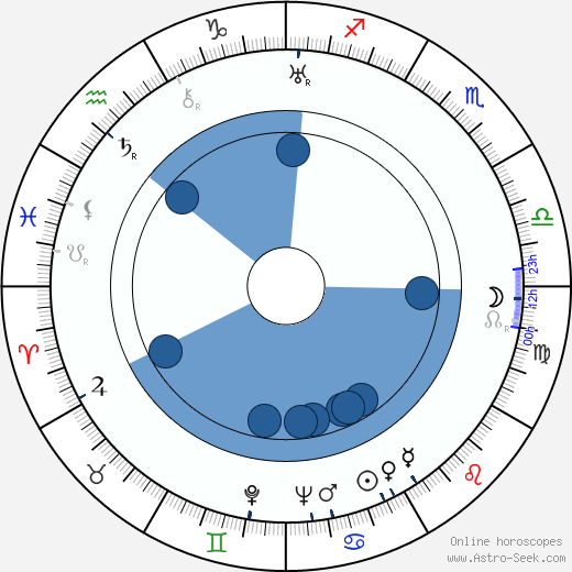 Edward Salven wikipedia, horoscope, astrology, instagram