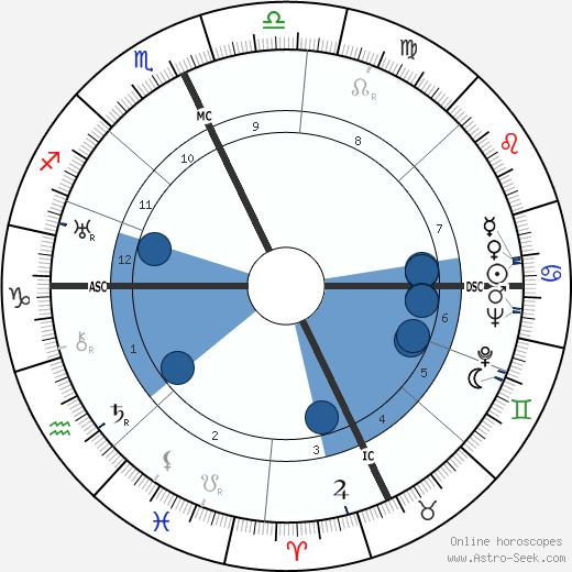 Helen S. Steinbrecher wikipedia, horoscope, astrology, instagram