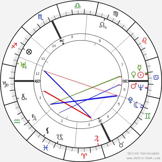 Helen S. Steinbrecher tema natale, oroscopo, Helen S. Steinbrecher oroscopi gratuiti, astrologia