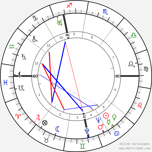 Henri Cartan astro natal birth chart, Henri Cartan horoscope, astrology