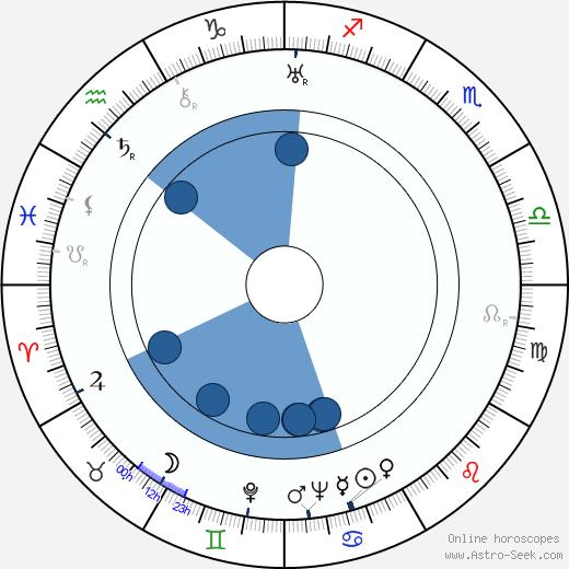 Hideo Oguni wikipedia, horoscope, astrology, instagram