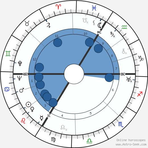 Irène Aïtoff wikipedia, horoscope, astrology, instagram