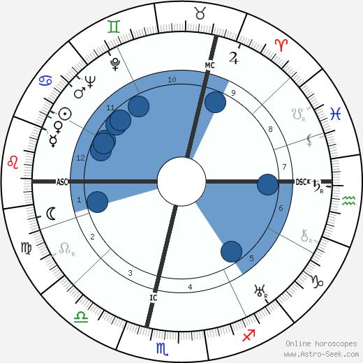 Leo Joseph Suenens wikipedia, horoscope, astrology, instagram