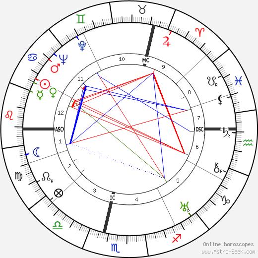 Лео Сюненс Leo Joseph Suenens день рождения гороскоп, Leo Joseph Suenens Натальная карта онлайн