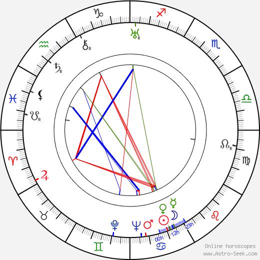 Luigi Capuano tema natale, oroscopo, Luigi Capuano oroscopi gratuiti, astrologia
