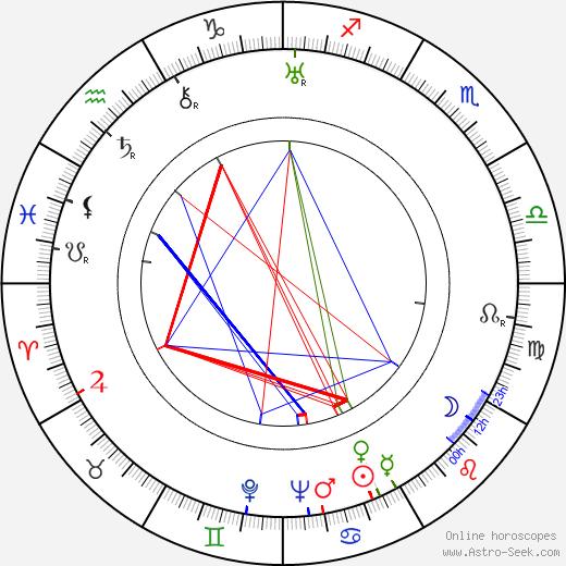 Marian Wyrzykowski birth chart, Marian Wyrzykowski astro natal horoscope, astrology