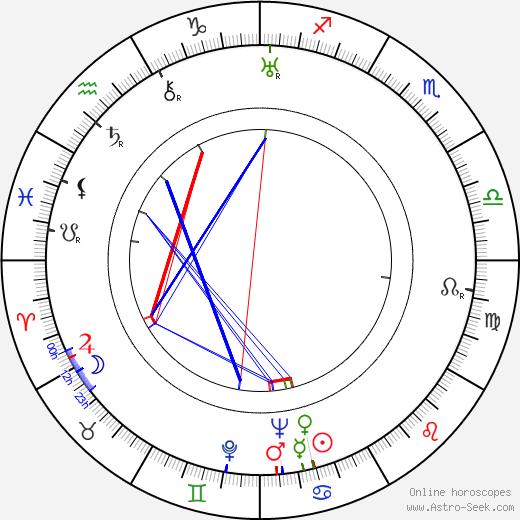 Martta Haatanen birth chart, Martta Haatanen astro natal horoscope, astrology