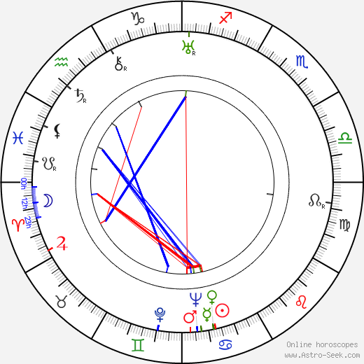 Milburn Stone birth chart, Milburn Stone astro natal horoscope, astrology