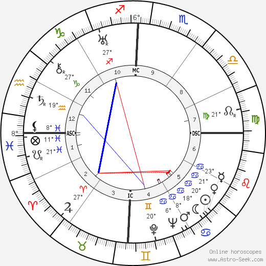 Pablo Neruda birth chart, biography, wikipedia 2018, 2019
