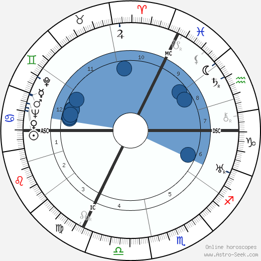 René Lacoste wikipedia, horoscope, astrology, instagram