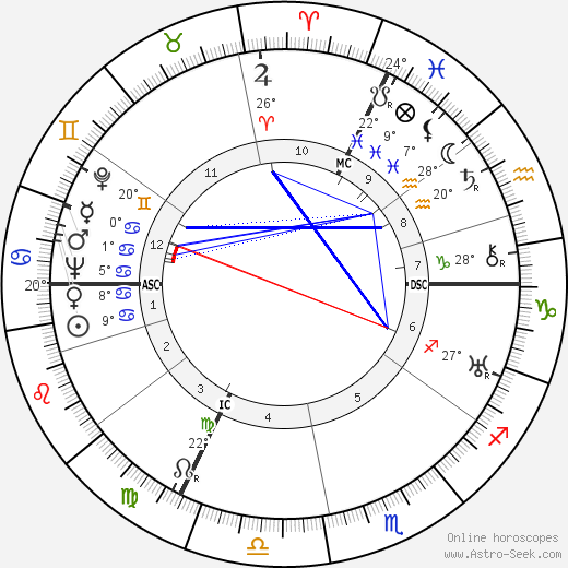 René Lacoste birth chart, biography, wikipedia 2020, 2021