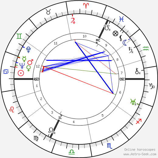 René Lacoste horoscope, astrology, astro natal chart