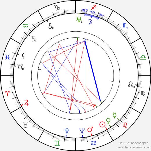 Samuel Adamčík birth chart, Samuel Adamčík astro natal horoscope, astrology
