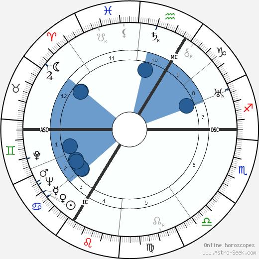Simone Beck wikipedia, horoscope, astrology, instagram