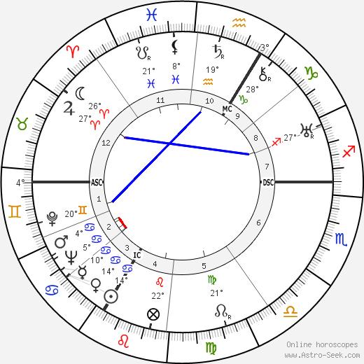 Simone Beck birth chart, biography, wikipedia 2019, 2020