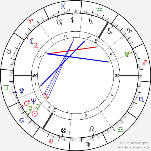 Simone Beck astro natal birth chart, Simone Beck horoscope, astrology