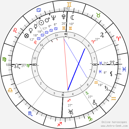 Sylvia Henrotin birth chart, biography, wikipedia 2017, 2018