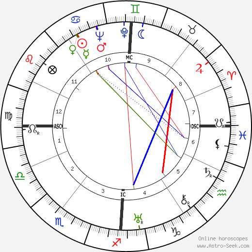 Sylvia Henrotin astro natal birth chart, Sylvia Henrotin horoscope, astrology