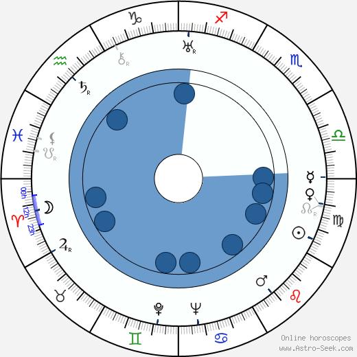 Anna Letenská wikipedia, horoscope, astrology, instagram
