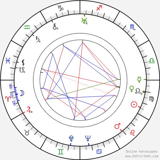 Anna Letenská tema natale, oroscopo, Anna Letenská oroscopi gratuiti, astrologia