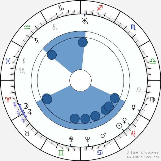Aribert Mog wikipedia, horoscope, astrology, instagram