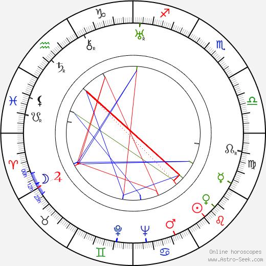 Aribert Mog tema natale, oroscopo, Aribert Mog oroscopi gratuiti, astrologia