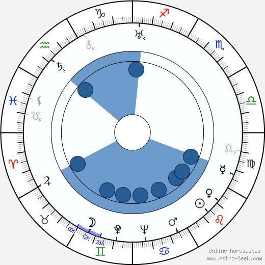 Ballard Berkeley wikipedia, horoscope, astrology, instagram