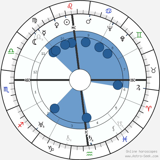 Charles 'Buddy' Rogers wikipedia, horoscope, astrology, instagram
