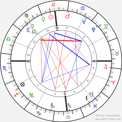 Charles 'Buddy' Rogers astro natal birth chart, Charles 'Buddy' Rogers horoscope, astrology