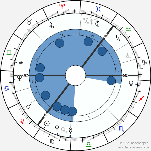 Christopher Isherwood horoscope, astrology, sign, zodiac, date of birth, instagram