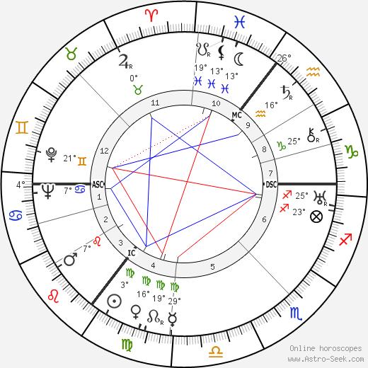 Christopher Isherwood birth chart, biography, wikipedia 2018, 2019