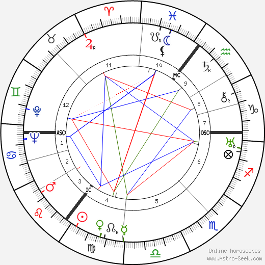 Christopher Isherwood astro natal birth chart, Christopher Isherwood horoscope, astrology