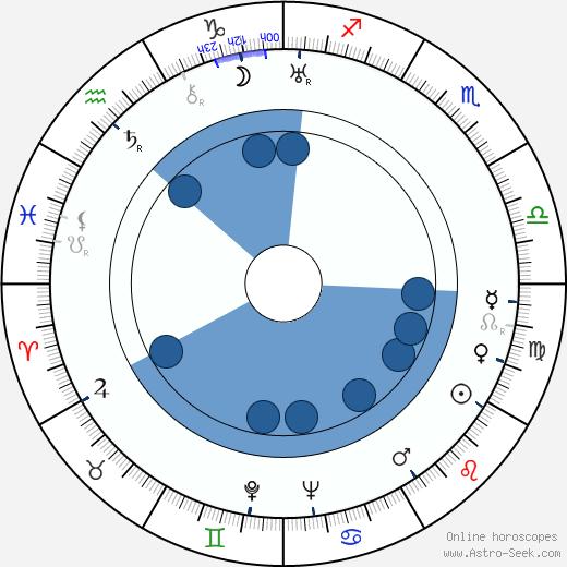 Count Basie wikipedia, horoscope, astrology, instagram