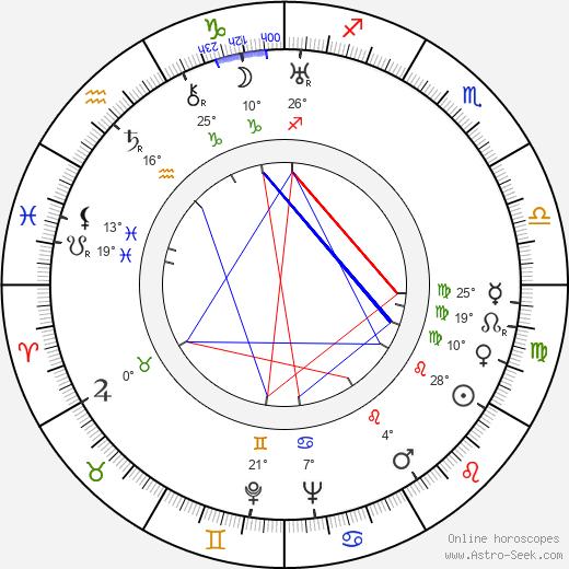 Count Basie birth chart, biography, wikipedia 2019, 2020