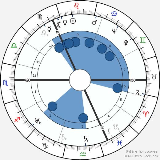 Czarevitch Alexei wikipedia, horoscope, astrology, instagram