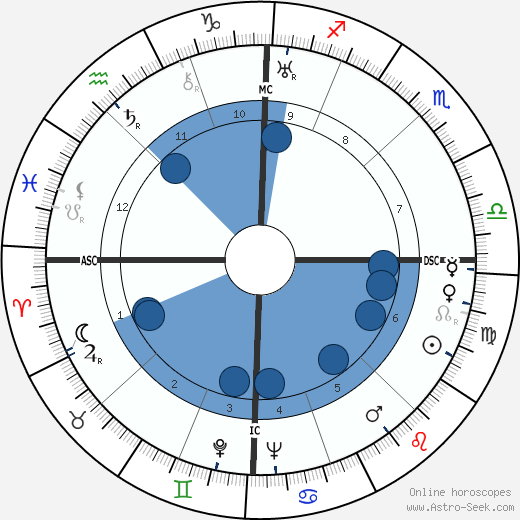 Delio Cantimori wikipedia, horoscope, astrology, instagram