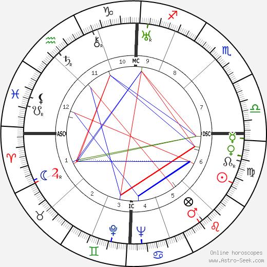 Delio Cantimori tema natale, oroscopo, Delio Cantimori oroscopi gratuiti, astrologia