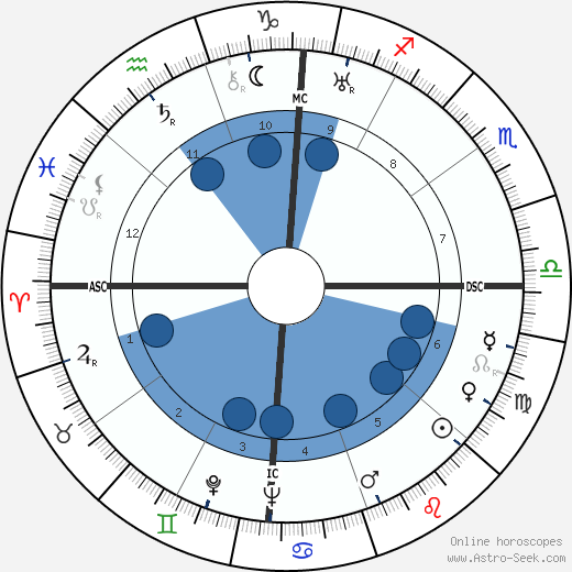 Deng Xiaoping horoscope, astrology, sign, zodiac, date of birth, instagram