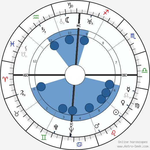 Deng Xiaoping wikipedia, horoscope, astrology, instagram