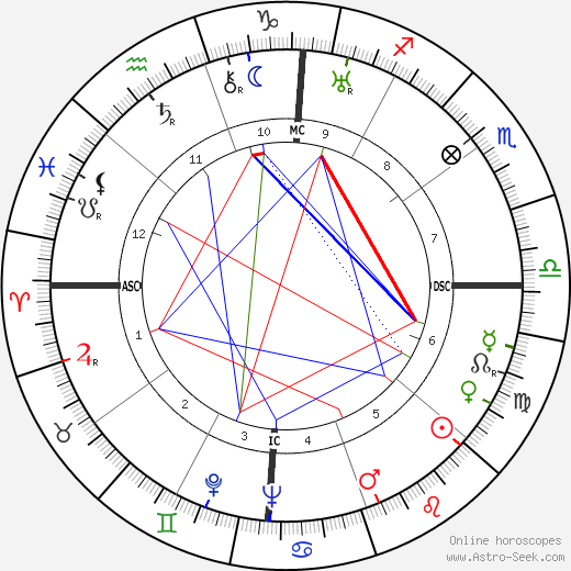 Deng Xiaoping astro natal birth chart, Deng Xiaoping horoscope, astrology