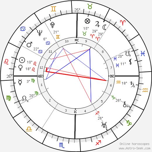 Dolores del Rio birth chart, biography, wikipedia 2019, 2020
